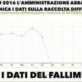 Raccolta differenziata, Forza Italia e SI attaccano l'amministrazione