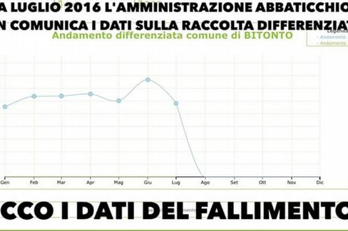 La tabella presentata da Forza Italia